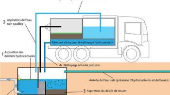 Entretien de séparateurs d'hydrocarbures